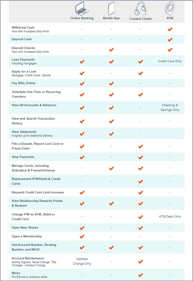 services matrix